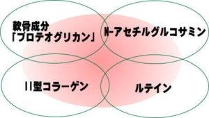4つの成分